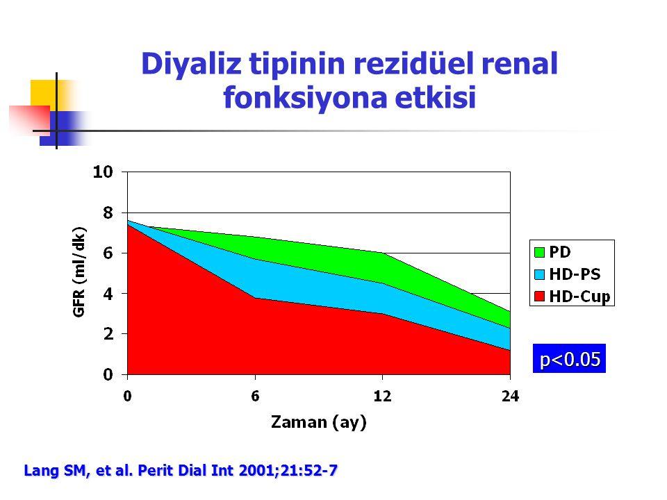 Diyaliz tipinin rezidüel renal fonksiyona etkisi Lang SM, et al. Perit Dial Int 2001;21:52-7 p<0.05