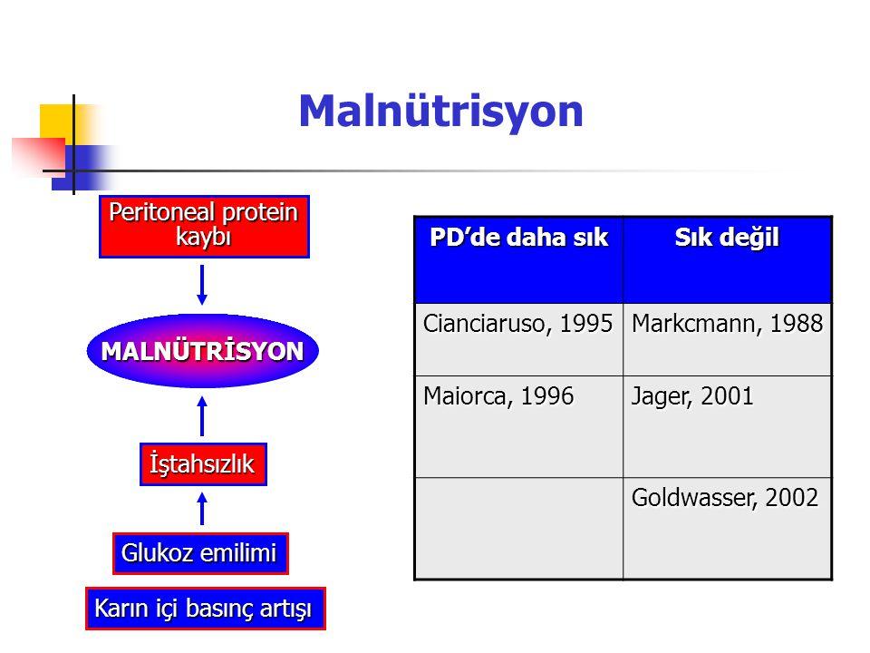 Malnütrisyon Peritoneal protein kaybı Glukoz emilimi Karın içi basınç artışı İştahsızlık MALNÜTRİSYON PD'de daha sık Sık değil Cianciaruso, 1995 Markc