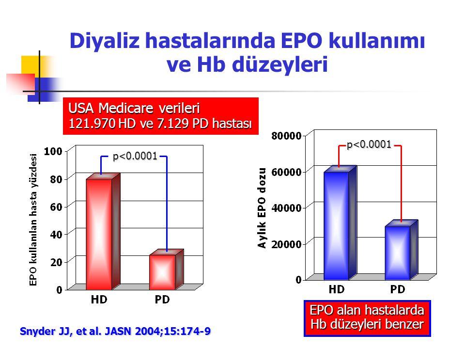 Diyaliz hastalarında EPO kullanımı ve Hb düzeyleri USA Medicare verileri 121.970 HD ve 7.129 PD hastası Snyder JJ, et al. JASN 2004;15:174-9 p<0.0001