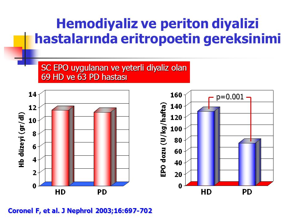 Hemodiyaliz ve periton diyalizi hastalarında eritropoetin gereksinimi Coronel F, et al. J Nephrol 2003;16:697-702 SC EPO uygulanan ve yeterli diyaliz