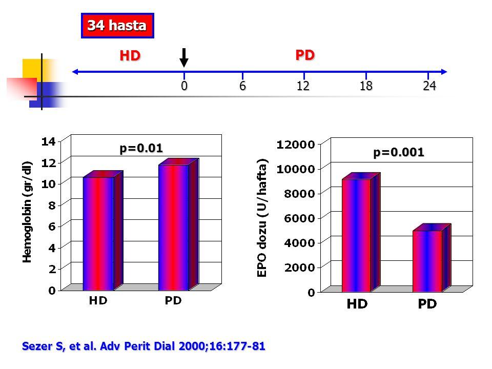 Sezer S, et al. Adv Perit Dial 2000;16:177-81 HD PD 0 6 12 18 24 34 hasta p=0.01 p=0.001
