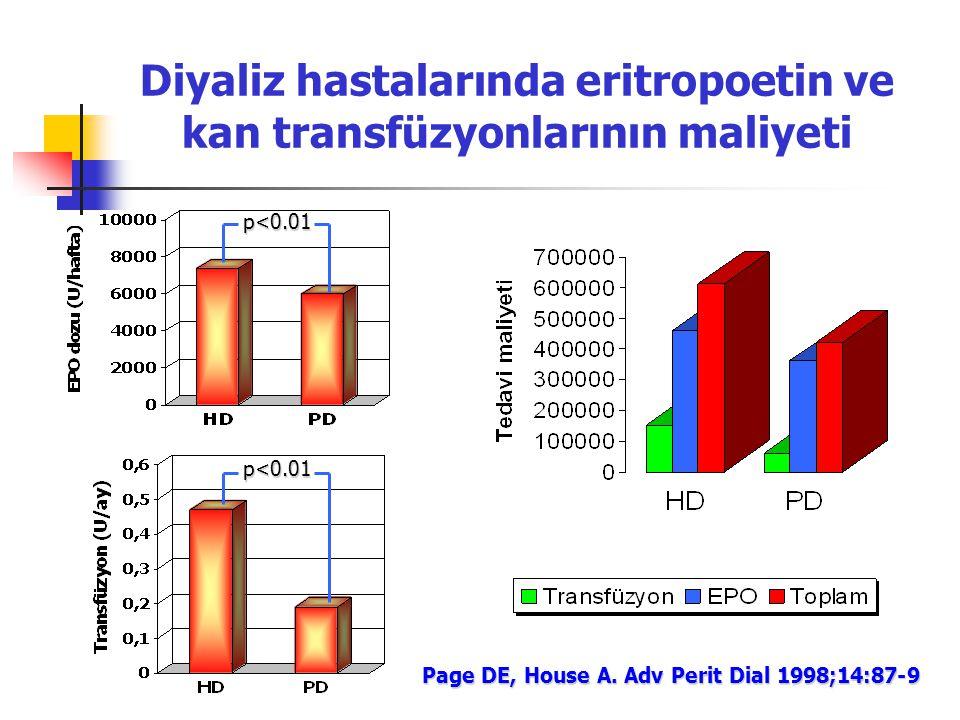 Diyaliz hastalarında eritropoetin ve kan transfüzyonlarının maliyeti Page DE, House A. Adv Perit Dial 1998;14:87-9 p<0.01
