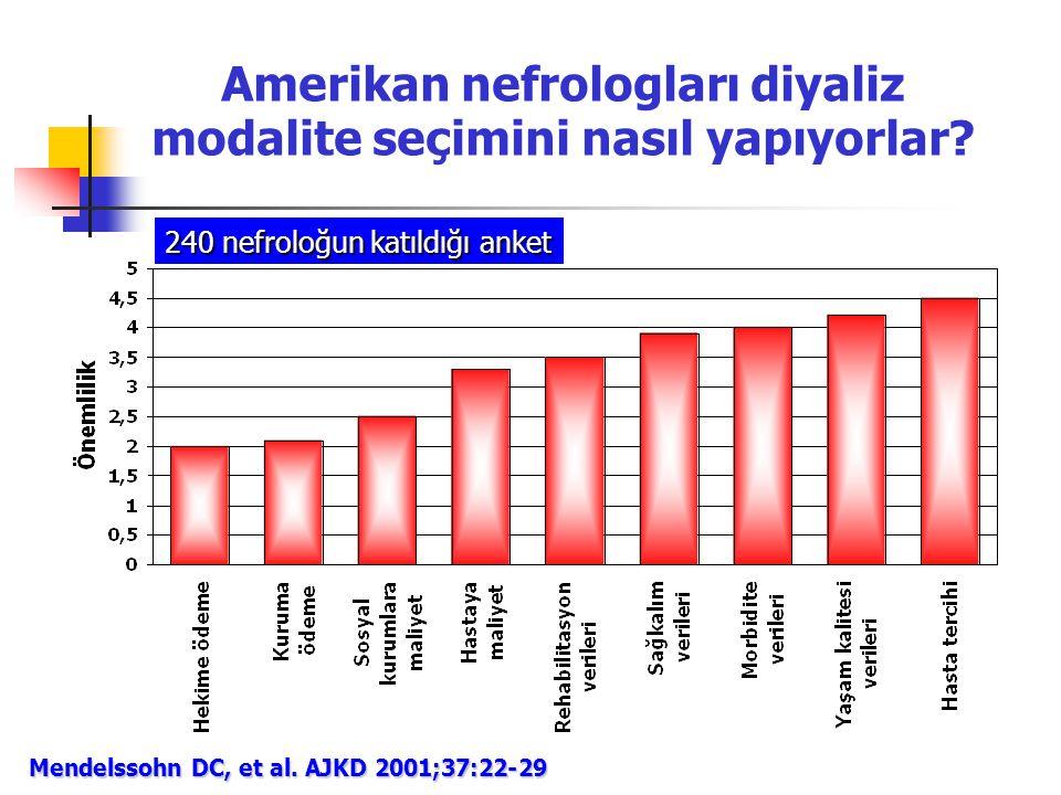 Amerikan nefrologları diyaliz modalite seçimini nasıl yapıyorlar? Mendelssohn DC, et al. AJKD 2001;37:22-29 240 nefroloğun katıldığı anket
