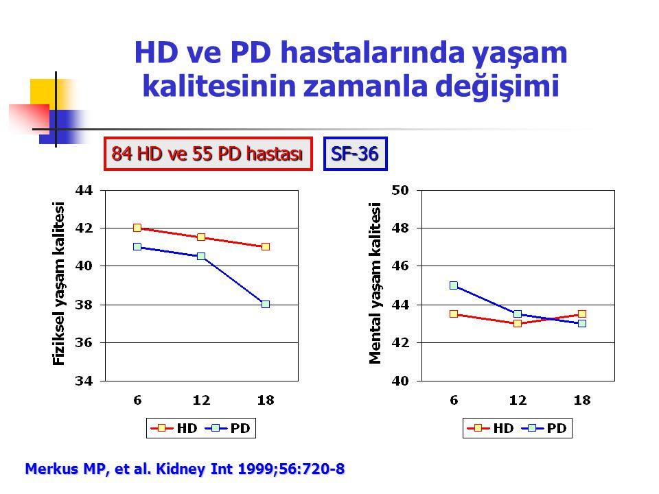 HD ve PD hastalarında yaşam kalitesinin zamanla değişimi Merkus MP, et al. Kidney Int 1999;56:720-8 84 HD ve 55 PD hastası SF-36