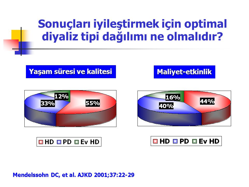 Sonuçları iyileştirmek için optimal diyaliz tipi dağılımı ne olmalıdır? Yaşam süresi ve kalitesi Maliyet-etkinlik Mendelssohn DC, et al. AJKD 2001;37: