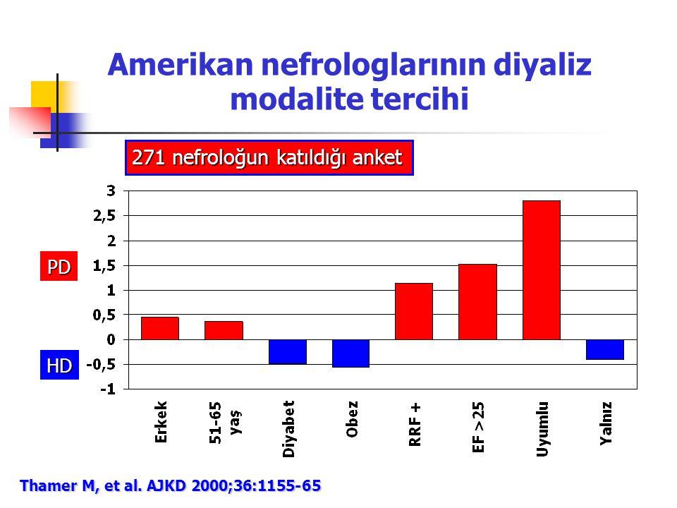 Amerikan nefrologlarının diyaliz modalite tercihi Thamer M, et al. AJKD 2000;36:1155-65 271 nefroloğun katıldığı anket PD HD