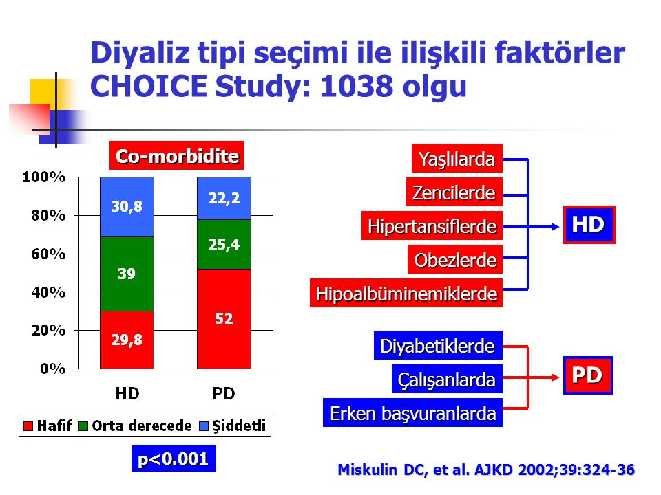 Diyaliz tipi seçimi ile ilişkili faktörler CHOICE Study: 1038 olgu Co-morbidite Miskulin DC, et al. AJKD 2002;39:324-36 p<0.001 Yaşlılarda Zencilerde