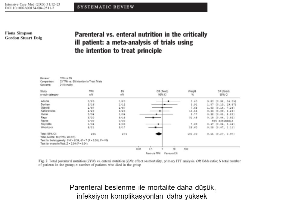 Parenteral beslenme ile mortalite daha düşük, infeksiyon komplikasyonları daha yüksek