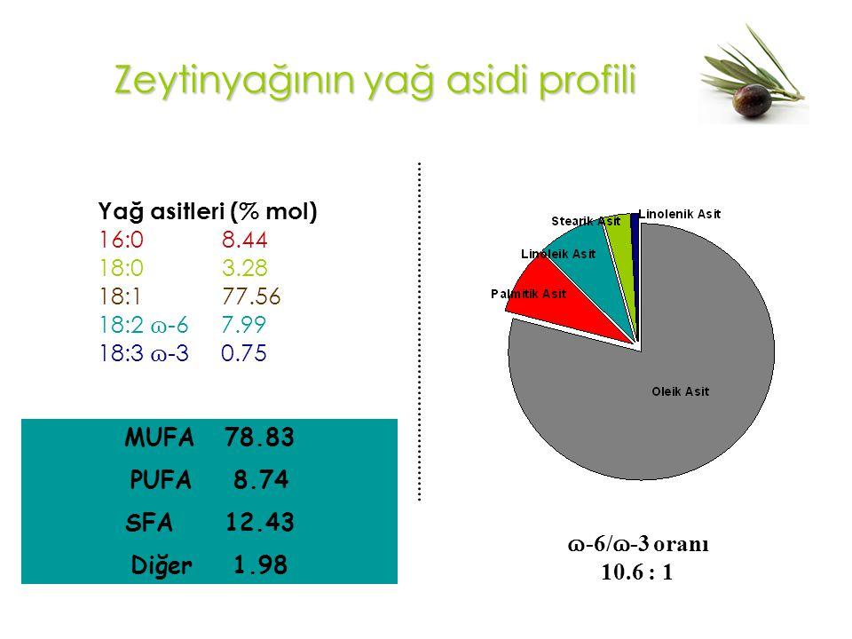 MUFA 78.83 PUFA 8.74 SFA 12.43 Diğer 1.98 Zeytinyağının yağ asidi profili Yağ asitleri (% mol) 16:0 8.44 18:0 3.28 18:1 77.56 18:2 ɷ -6 7.99 18:3 ɷ -3