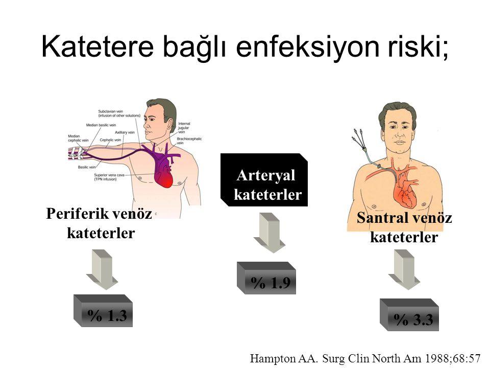 Katetere bağlı enfeksiyon riski; Arteryal kateterler % 1.3 % 3.3 % 1.9 Hampton AA. Surg Clin North Am 1988;68:57 Periferik venöz kateterler Santral ve
