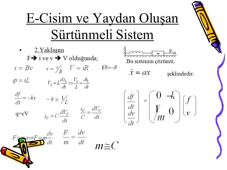 E-Cisim ve Yaydan Oluşan Sürtünmeli Sistem 2.Yaklaşım F  i ve v  V olduğunda; q=cV Bu sistemin çözümü; şeklindedir. =