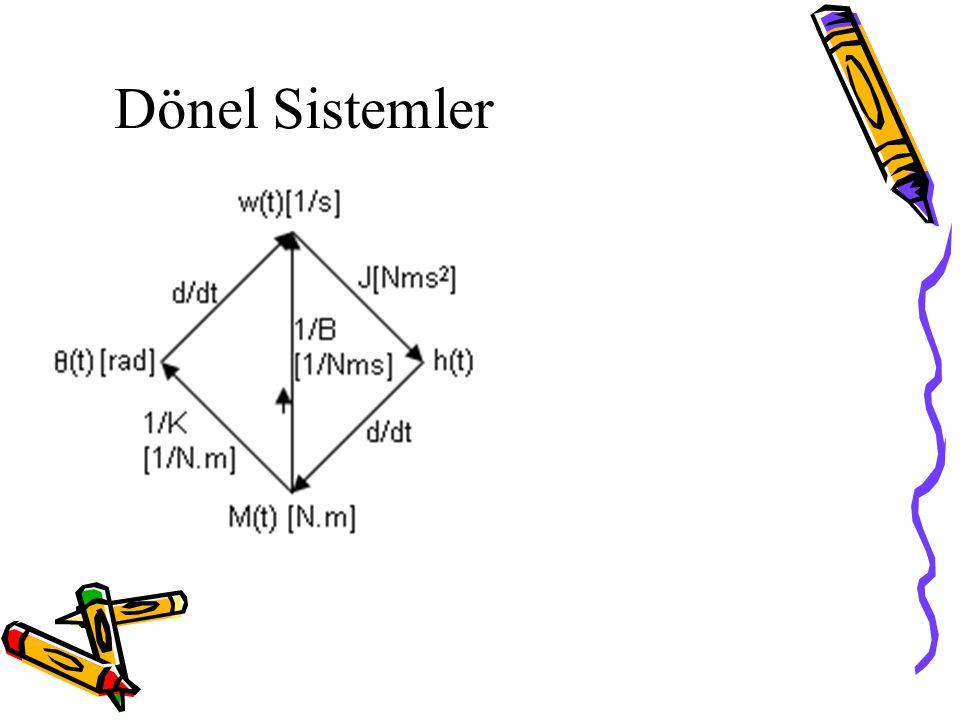 2 ve Çok Uçlu Yay Elemanları 2 uçlu ve 3 uçlu yaya elemanlarının yer değiştirmelere bağlı olarak graflarını çizeriz.