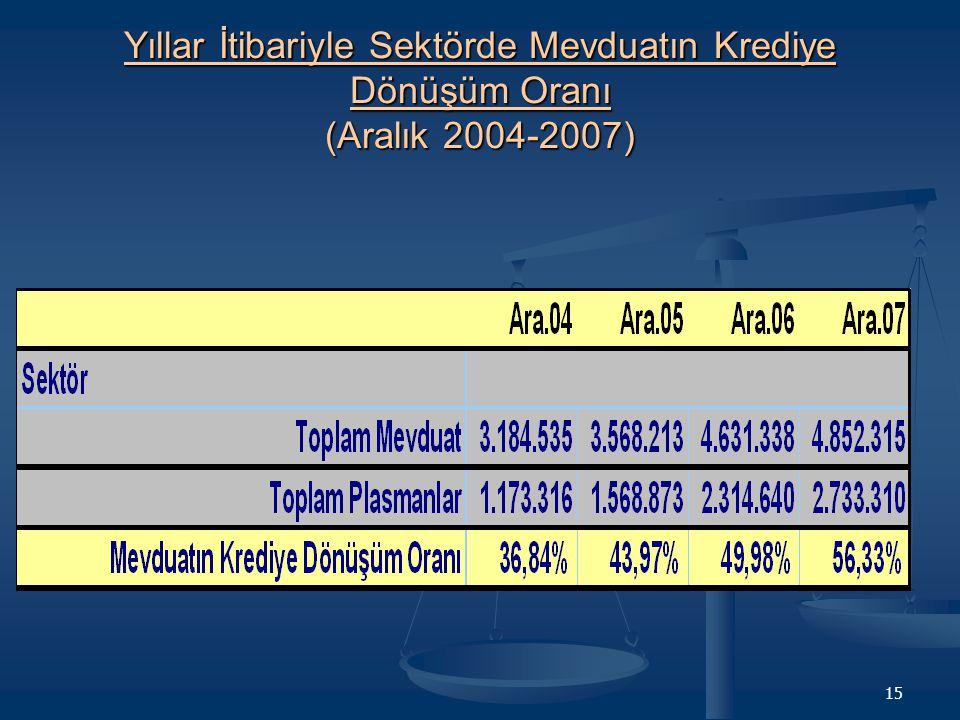15 Yıllar İtibariyle Sektörde Mevduatın Krediye Dönüşüm Oranı (Aralık 2004-2007)