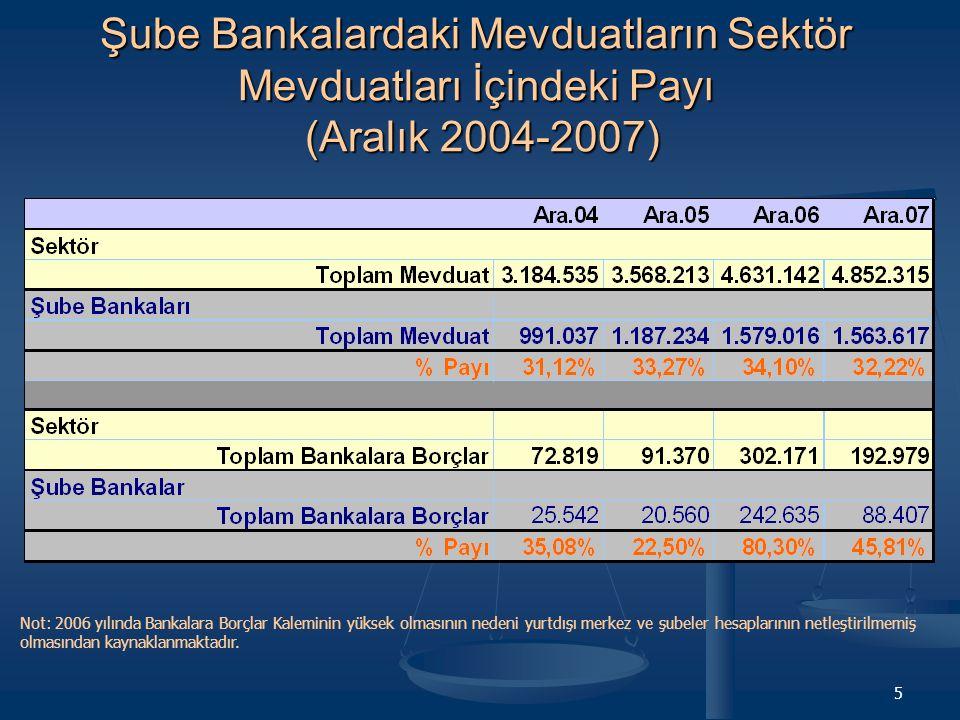 5 Şube Bankalardaki Mevduatların Sektör Mevduatları İçindeki Payı (Aralık 2004-2007) Not: 2006 yılında Bankalara Borçlar Kaleminin yüksek olmasının nedeni yurtdışı merkez ve şubeler hesaplarının netleştirilmemiş olmasından kaynaklanmaktadır.