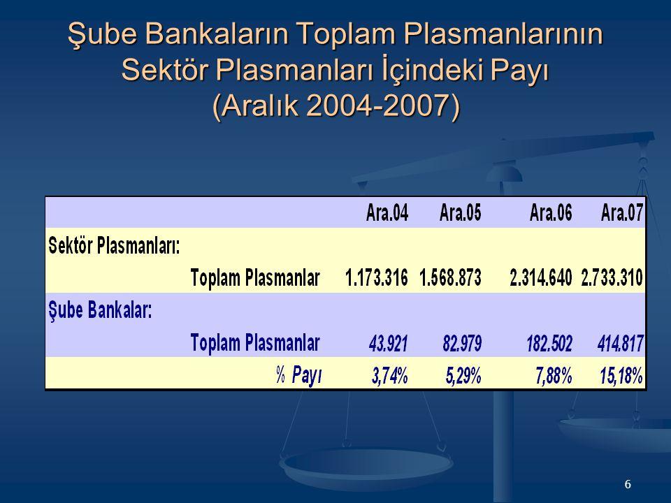 6 Şube Bankaların Toplam Plasmanlarının Sektör Plasmanları İçindeki Payı (Aralık 2004-2007)