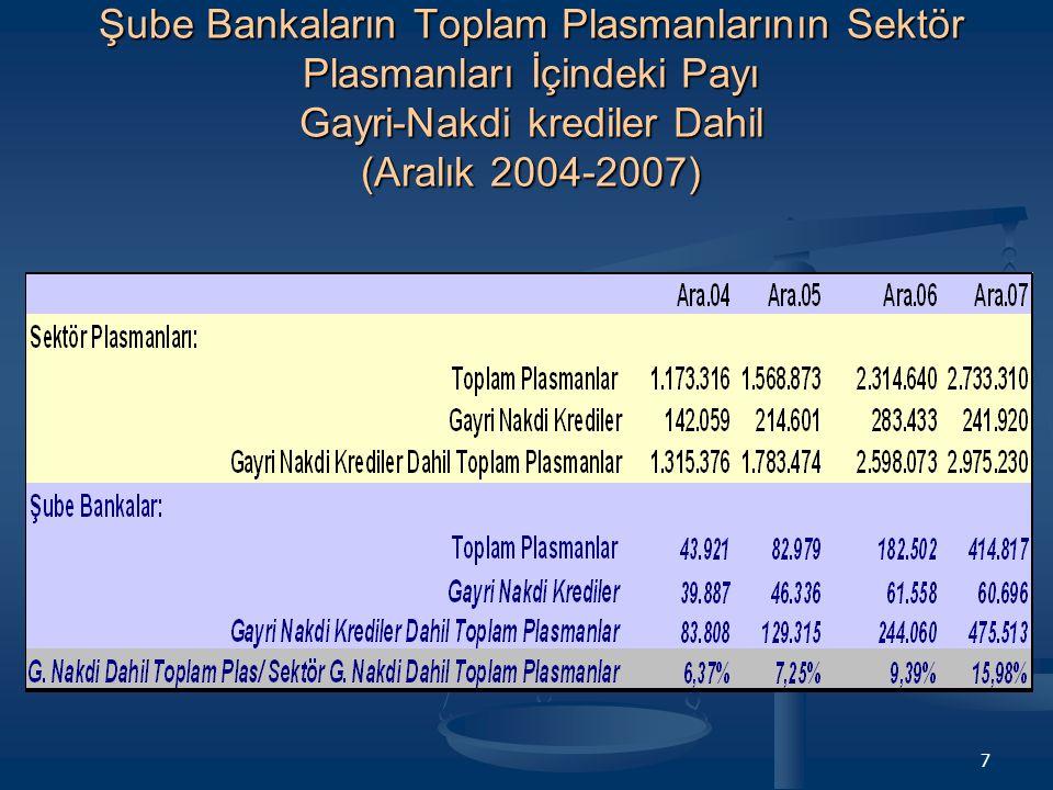 7 Şube Bankaların Toplam Plasmanlarının Sektör Plasmanları İçindeki Payı Gayri-Nakdi krediler Dahil (Aralık 2004-2007)