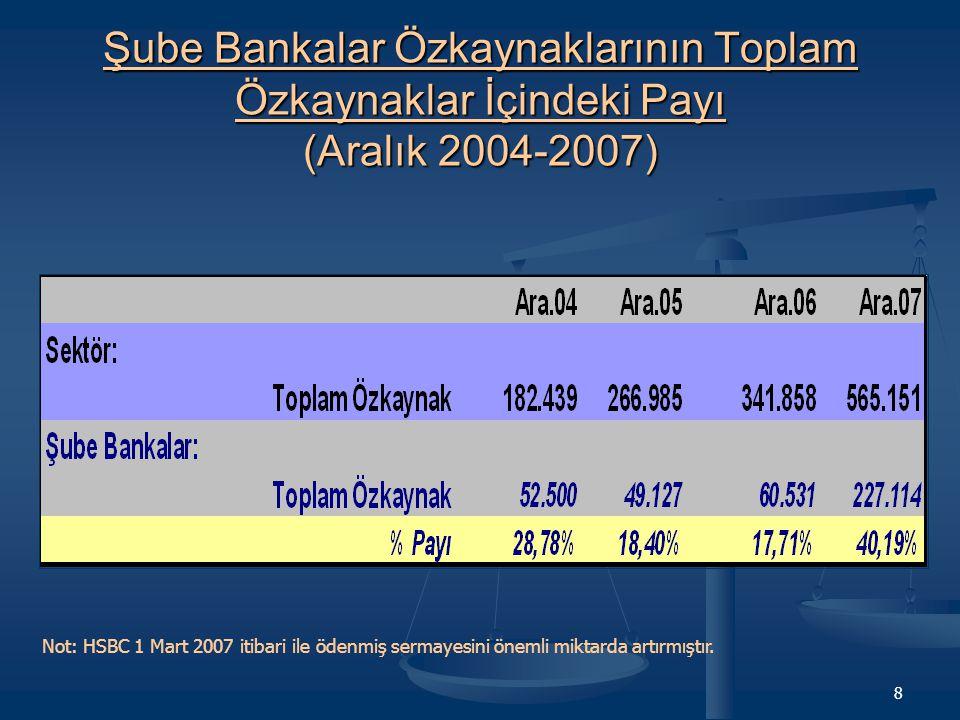 8 Şube Bankalar Özkaynaklarının Toplam Özkaynaklar İçindeki Payı (Aralık 2004-2007) Not: HSBC 1 Mart 2007 itibari ile ödenmiş sermayesini önemli miktarda artırmıştır.