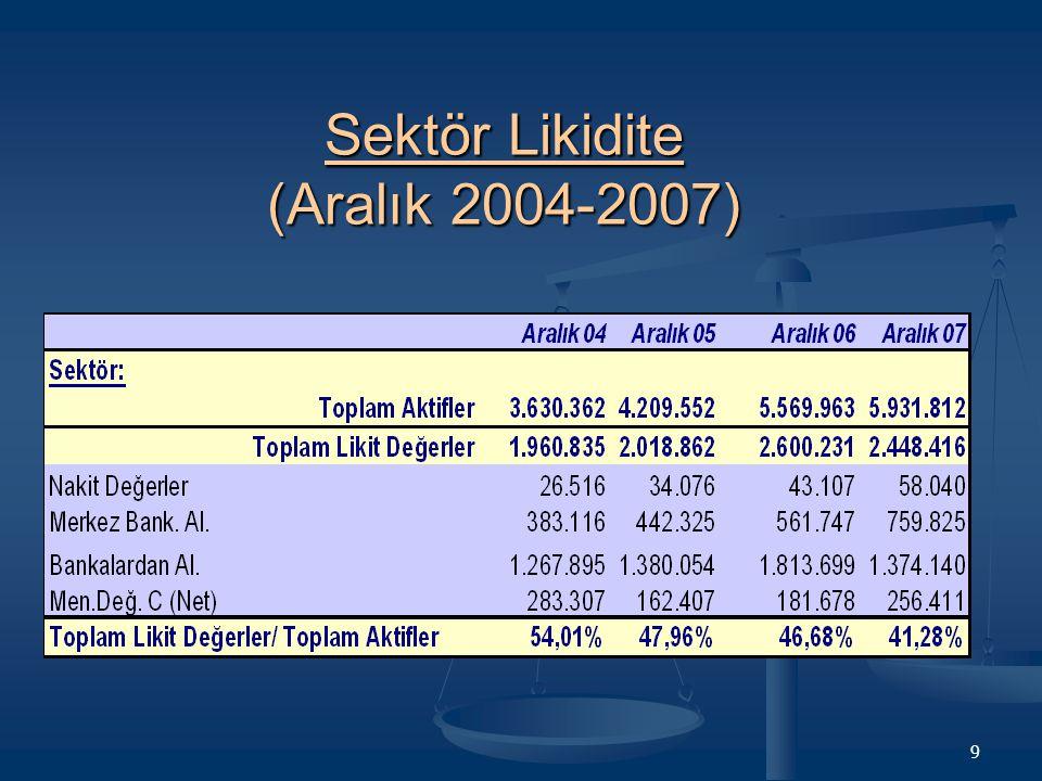 10 Şube Bankalar Likidite (Aralık 2004-2007)
