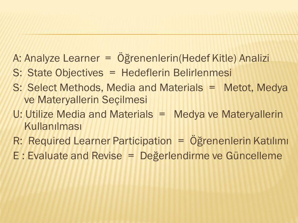 A: Analyze Learner = Öğrenenlerin(Hedef Kitle) Analizi S: State Objectives = Hedeflerin Belirlenmesi S: Select Methods, Media and Materials = Metot, Medya ve Materyallerin Seçilmesi U: Utilize Media and Materials = Medya ve Materyallerin Kullanılması R: Required Learner Participation = Öğrenenlerin Katılımı E : Evaluate and Revise = Değerlendirme ve Güncelleme