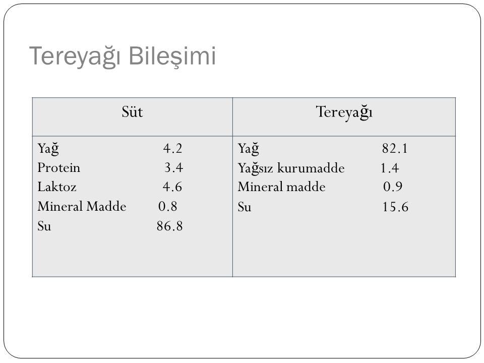 Tereyağı Bileşimi SütTereya ğ ı Ya ğ 4.2 Protein 3.4 Laktoz 4.6 Mineral Madde 0.8 Su 86.8 Ya ğ 82.1 Ya ğ sız kurumadde 1.4 Mineral madde 0.9 Su 15.6