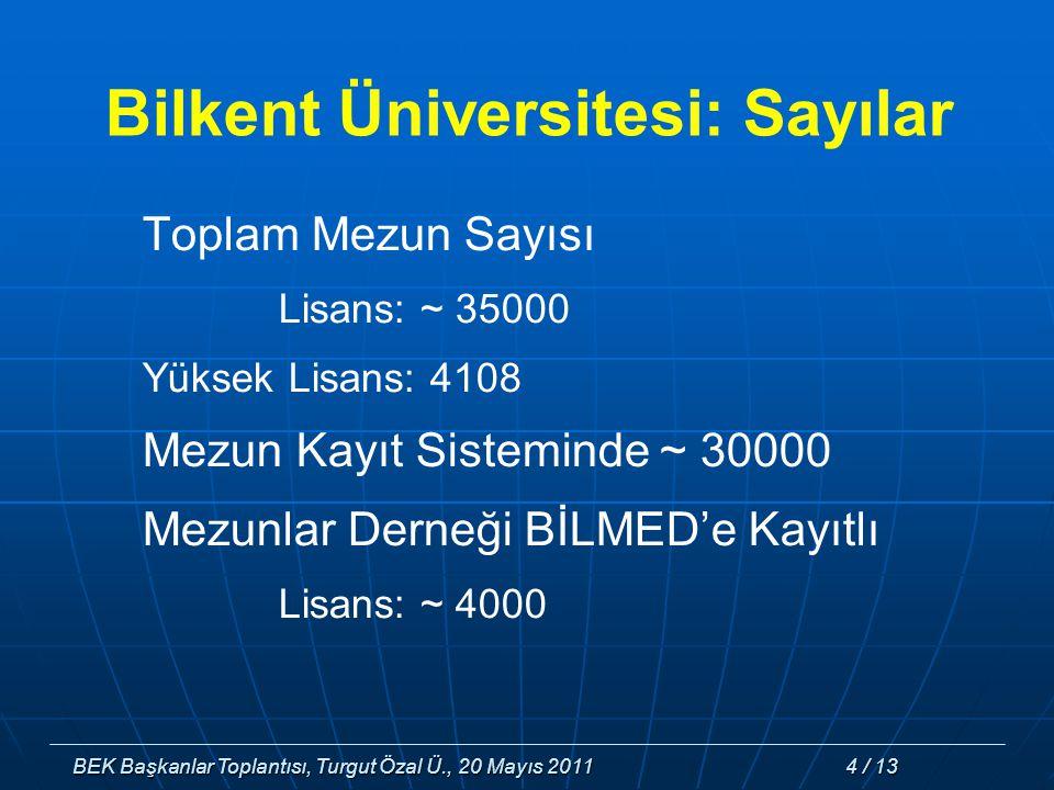 BEK Başkanlar Toplantısı, Turgut Özal Ü., 20 Mayıs 2011 4 / 13 Toplam Mezun Sayısı Lisans: ~ 35000 Yüksek Lisans: 4108 Mezun Kayıt Sisteminde ~ 30000 Mezunlar Derneği BİLMED'e Kayıtlı Lisans: ~ 4000 Bilkent Üniversitesi: Sayılar