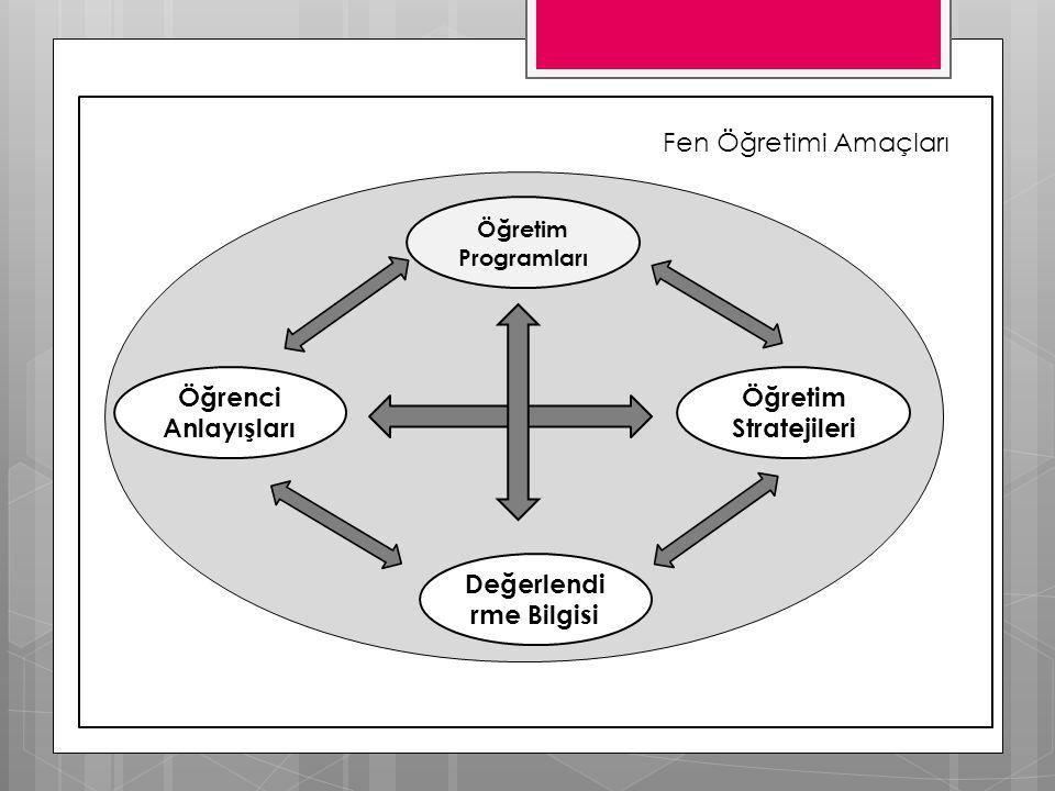 Fen Öğretimi Amaçları Öğrenci Anlayışları Öğretim Programları Öğretim Stratejileri Değerlendi rme Bilgisi
