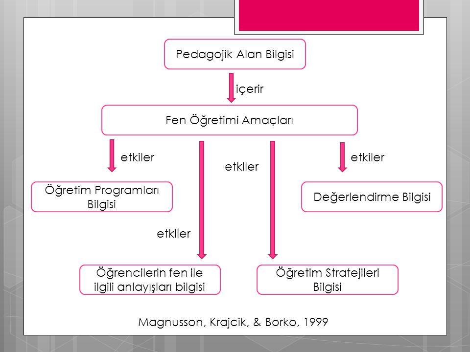 Pedagojik Alan Bilgisi Fen Öğretimi Amaçları Öğrencilerin fen ile ilgili anlayışları bilgisi Öğretim Stratejileri Bilgisi Değerlendirme Bilgisi Öğretim Programları Bilgisi içerir etkiler Magnusson, Krajcik, & Borko, 1999