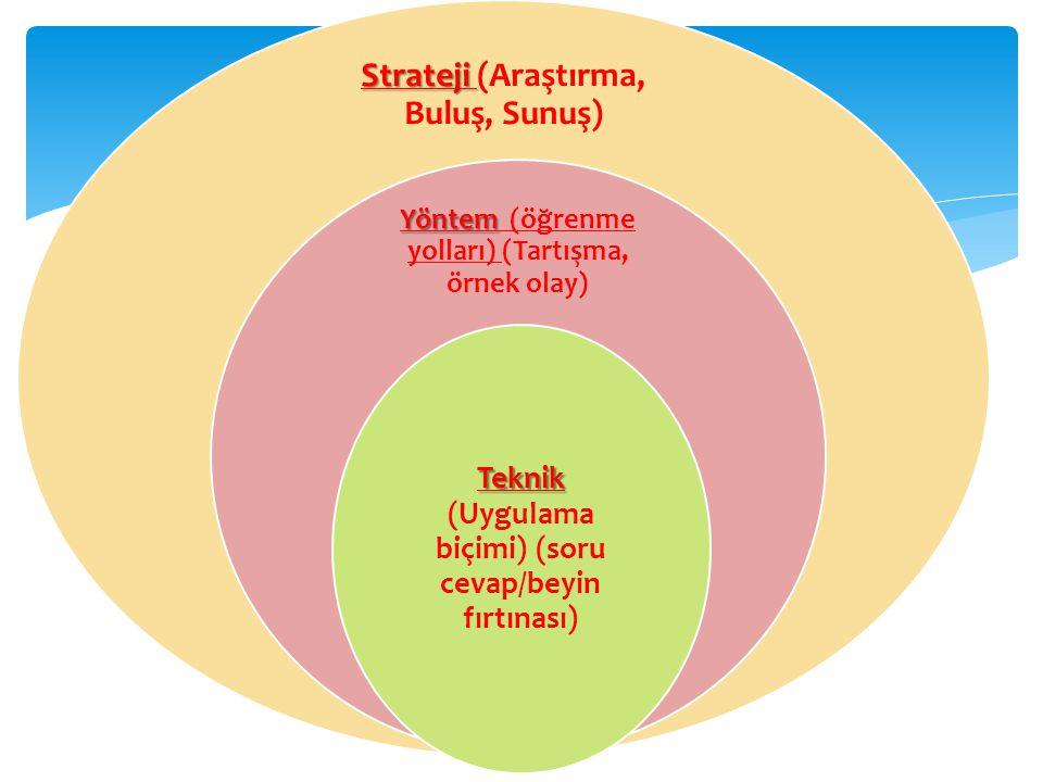 Strateji Strateji (Araştırma, Buluş, Sunuş) Yöntem Yöntem (öğrenme yolları) (Tartışma, örnek olay) Teknik Teknik (Uygulama biçimi) (soru cevap/beyin fırtınası)