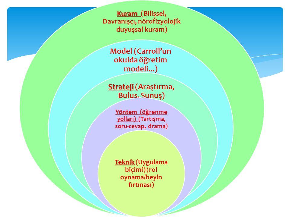 Kuram Kuram (Bilişsel, Davranışçı, nörofizyolojik duyuşsal kuram) Model (Carroll'un okulda öğretim modeli...) Strateji Strateji (Araştırma, Buluş, Sunuş) Yöntem Yöntem (öğrenme yolları) (Tartışma, soru-cevap, drama) Teknik Teknik (Uygulama biçimi) (rol oynama/beyin fırtınası)