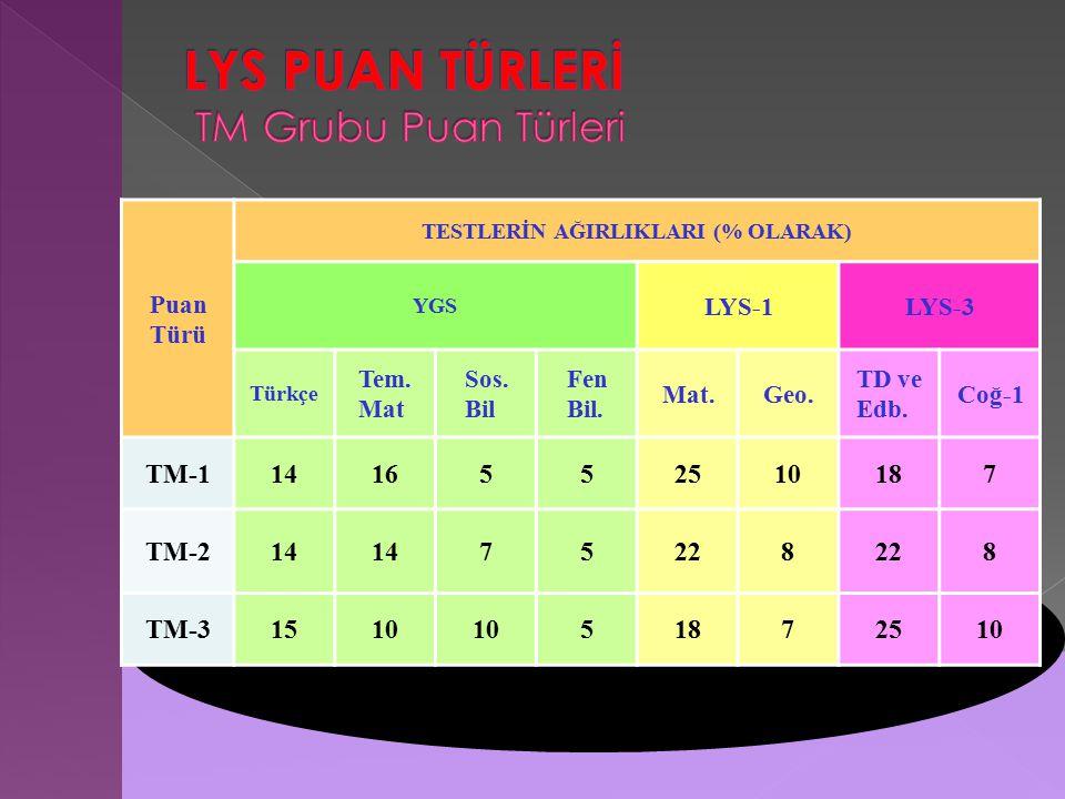 Puan Türü TESTLERİN AĞIRLIKLARI (% OLARAK) YGS LYS-1LYS-3 Türkçe Tem.