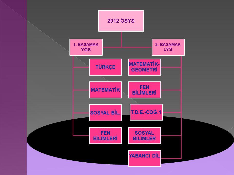2012 ÖSYS 1. BASAMAK YGS TÜRKÇE MATEMATİK SOSYAL BİL. FEN BİLİMLERİ 2. BASAMAK LYS MATEMATİK- GEOMETRİ FEN BİLİMLERİ T.D.E.-COĞ.1 SOSYAL BİLİMLER YABA