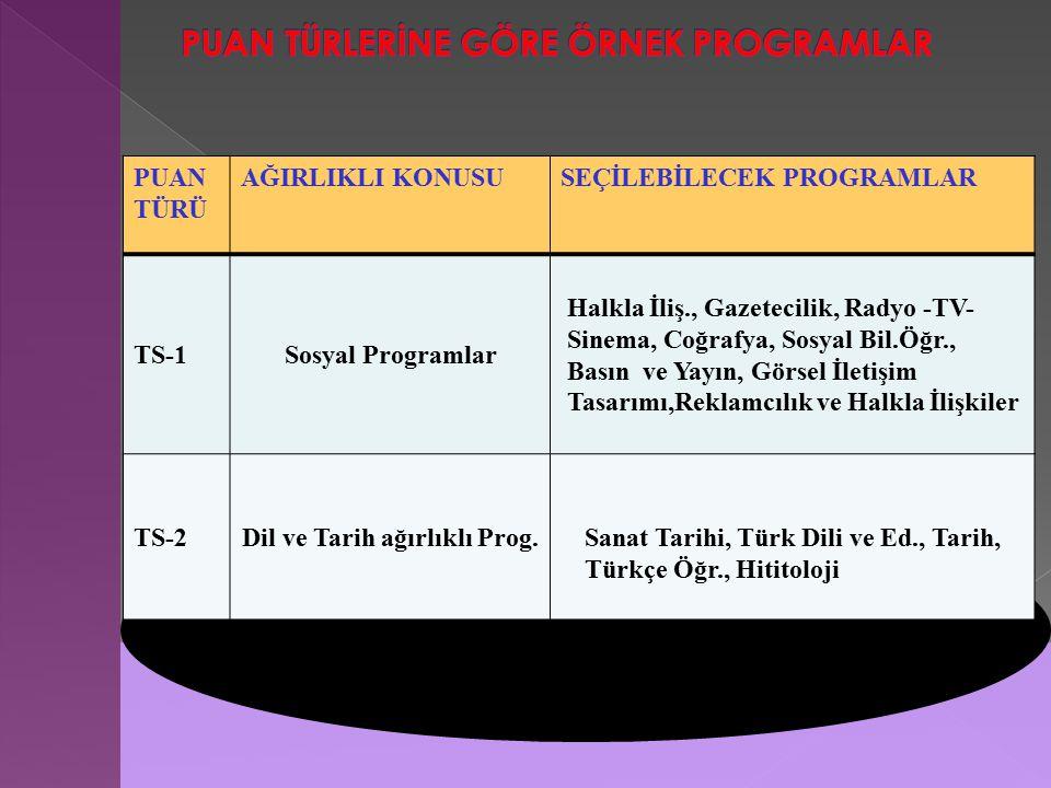 PUAN TÜRÜ AĞIRLIKLI KONUSUSEÇİLEBİLECEK PROGRAMLAR TS-1Sosyal Programlar Halkla İliş., Gazetecilik, Radyo -TV- Sinema, Coğrafya, Sosyal Bil.Öğr., Basın ve Yayın, Görsel İletişim Tasarımı,Reklamcılık ve Halkla İlişkiler TS-2Dil ve Tarih ağırlıklı Prog.Sanat Tarihi, Türk Dili ve Ed., Tarih, Türkçe Öğr., Hititoloji
