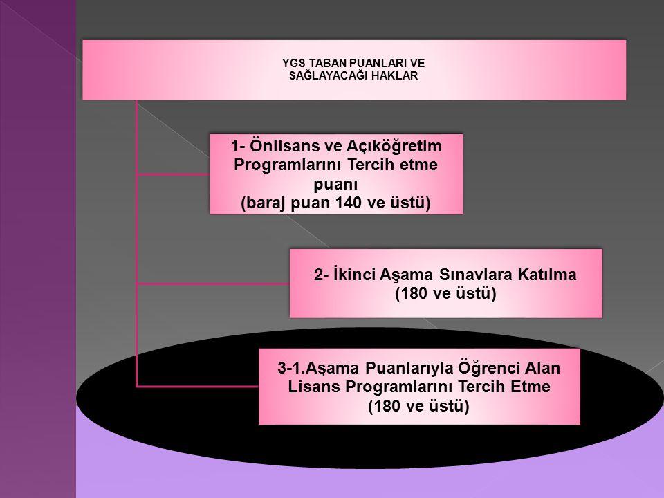 YGS TABAN PUANLARI VE SAĞLAYACAĞI HAKLAR 1- Önlisans ve Açıköğretim Programlarını Tercih etme puanı (baraj puan 140 ve üstü) 2- İkinci Aşama Sınavlara Katılma (180 ve üstü) 3-1.Aşama Puanlarıyla Öğrenci Alan Lisans Programlarını Tercih Etme (180 ve üstü)