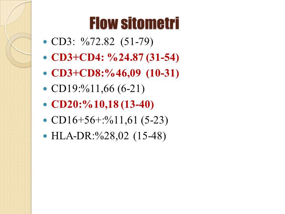 Flow sitometri Flow sitometri CD3: %72.82 (51-79) CD3+CD4: %24.87 (31-54) CD3+CD8:%46,09 (10-31) CD19:%11,66 (6-21) CD20:%10,18 (13-40) CD16+56+:%11,6