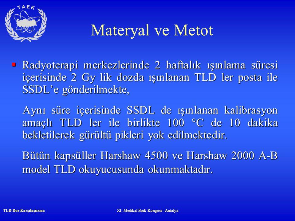 TLD Doz KarşılaştırmaXI.