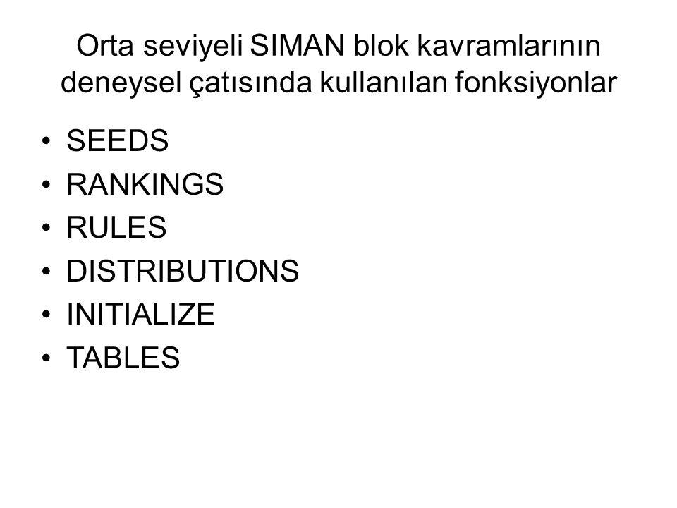 Orta seviyeli SIMAN blok kavramlarının deneysel çatısında kullanılan fonksiyonlar SEEDS RANKINGS RULES DISTRIBUTIONS INITIALIZE TABLES