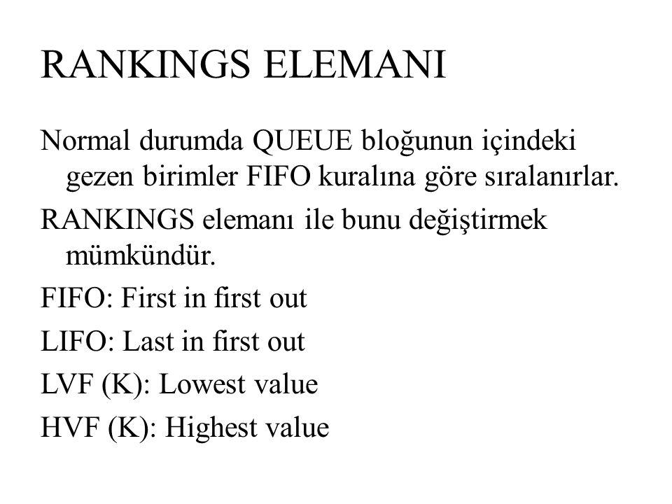RANKINGS ELEMANI Normal durumda QUEUE bloğunun içindeki gezen birimler FIFO kuralına göre sıralanırlar. RANKINGS elemanı ile bunu değiştirmek mümkündü