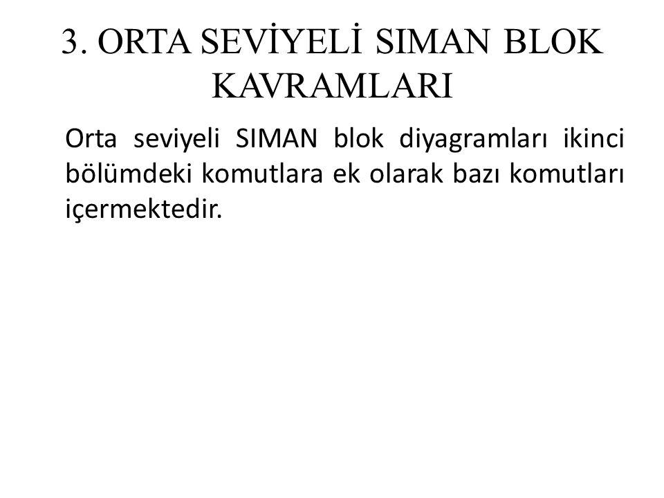 3. ORTA SEVİYELİ SIMAN BLOK KAVRAMLARI Orta seviyeli SIMAN blok diyagramları ikinci bölümdeki komutlara ek olarak bazı komutları içermektedir.