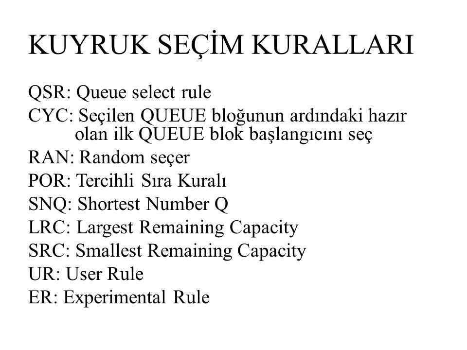 KUYRUK SEÇİM KURALLARI QSR: Queue select rule CYC: Seçilen QUEUE bloğunun ardındaki hazır olan ilk QUEUE blok başlangıcını seç RAN: Random seçer POR: