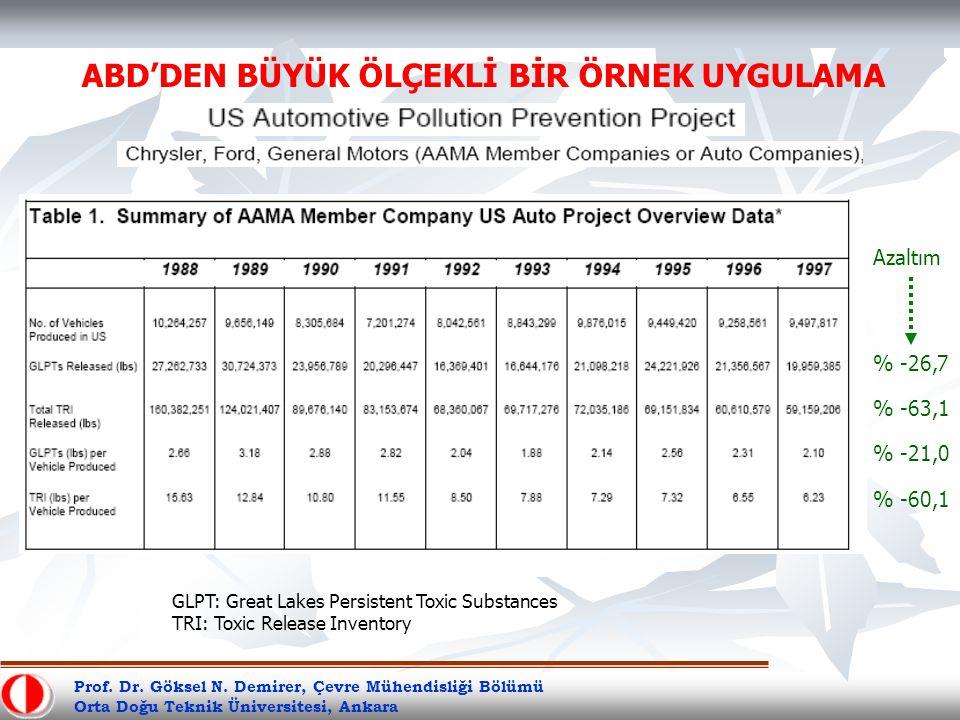 Prof. Dr. Göksel N. Demirer, Çevre Mühendisliği Bölümü Orta Doğu Teknik Üniversitesi, Ankara GLPT: Great Lakes Persistent Toxic Substances TRI: Toxic