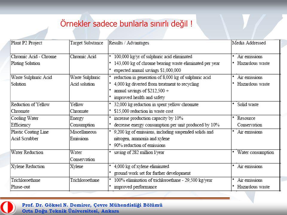 Prof. Dr. Göksel N. Demirer, Çevre Mühendisliği Bölümü Orta Doğu Teknik Üniversitesi, Ankara Örnekler sadece bunlarla sınırlı değil !