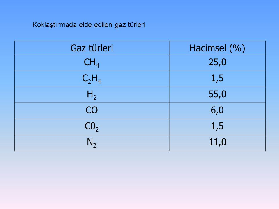 Gaz türleriHacimsel (%) CH 4 25,0 C2H4C2H4 1,5 H2H2 55,0 CO6,0 C0 2 1,5 N2N2 11,0 Koklaştırmada elde edilen gaz türleri