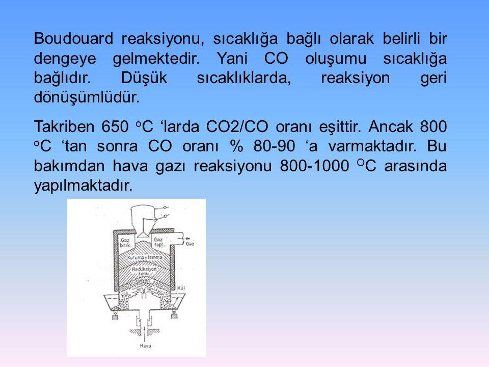 Boudouard reaksiyonu, sıcaklığa bağlı olarak belirli bir dengeye gelmektedir. Yani CO oluşumu sıcaklığa bağlıdır. Düşük sıcaklıklarda, reaksiyon geri