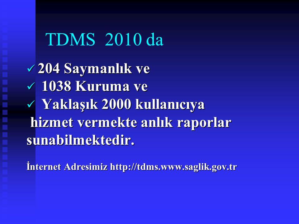 TDMS 2010 da 204 Saymanlık ve 204 Saymanlık ve 1038 Kuruma ve 1038 Kuruma ve Yaklaşık 2000 kullanıcıya Yaklaşık 2000 kullanıcıya hizmet vermekte anlık