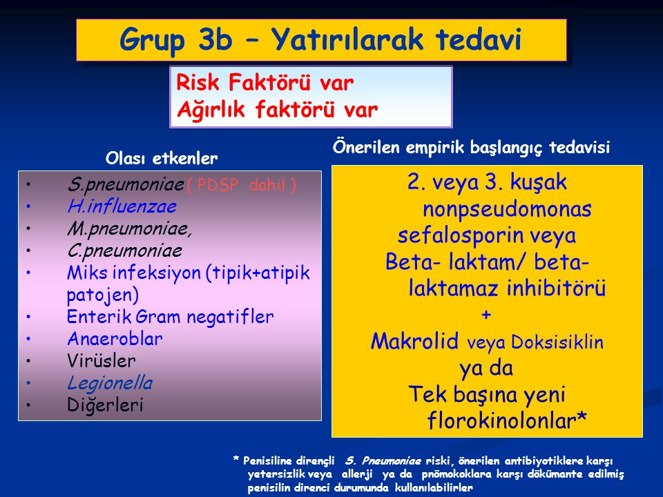 S.pneumoniae ( PDSP dahil ) H.influenzae M.pneumoniae, C.pneumoniae Miks infeksiyon (tipik+atipik patojen) Enterik Gram negatifler Anaeroblar Virüsler