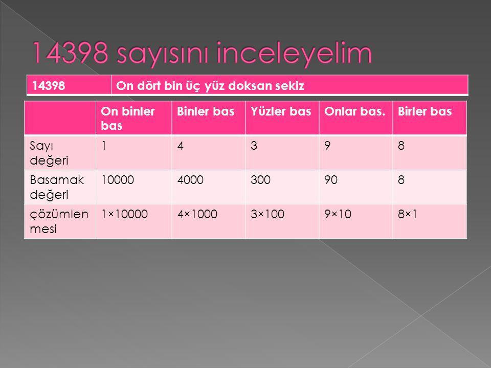 On binler bas Binler basYüzler basOnlar bas.Birler bas Sayı değeri 14398 Basamak değeri 100004000300908 çözümlen mesi 1×100004×10003×1009×108×1 14398O