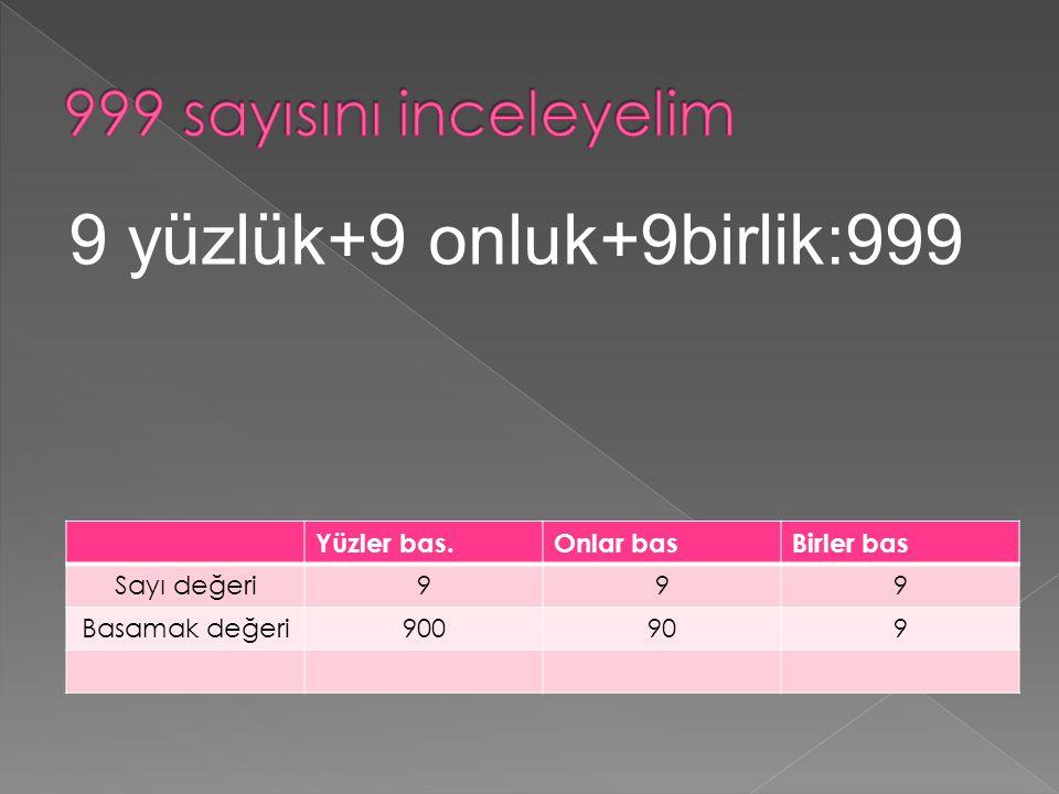 Yüzler bas.Onlar basBirler bas Sayı değeri999 Basamak değeri900909 9 yüzlük+9 onluk+9birlik:999