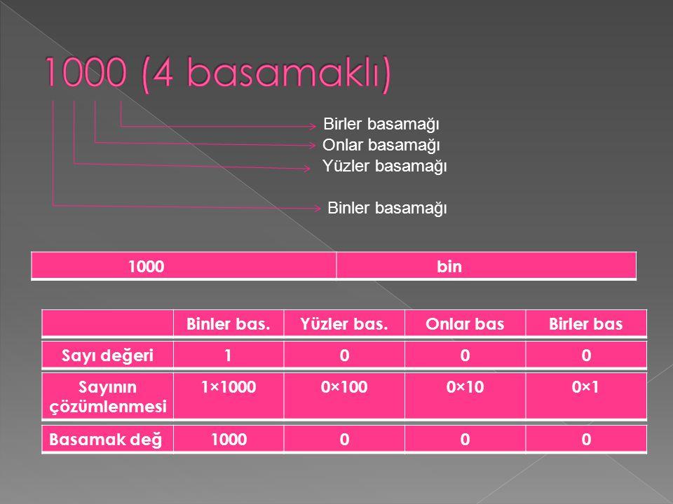 On binler bas Binler basYüzler basOnlar bas.Birler bas Sayı değeri 10000 Basamak değeri 100000000 çözümlen mesi 1×100000×10000×1000×100×1
