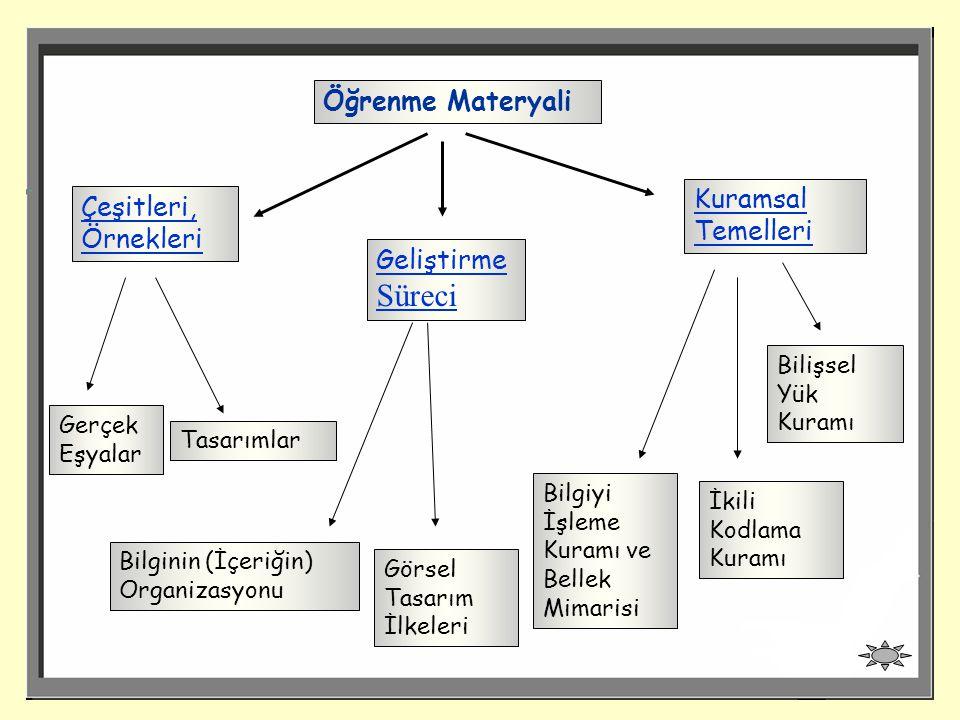 Öğrenme Materyali Çeşitleri, Örnekleri Kuramsal Temelleri Geliştirme Süreci Bilginin (İçeriğin) Organizasyonu Görsel Tasarım İlkeleri Bilgiyi İşleme Kuramı ve Bellek Mimarisi Bilişsel Yük Kuramı İkili Kodlama Kuramı Gerçek Eşyalar Tasarımlar