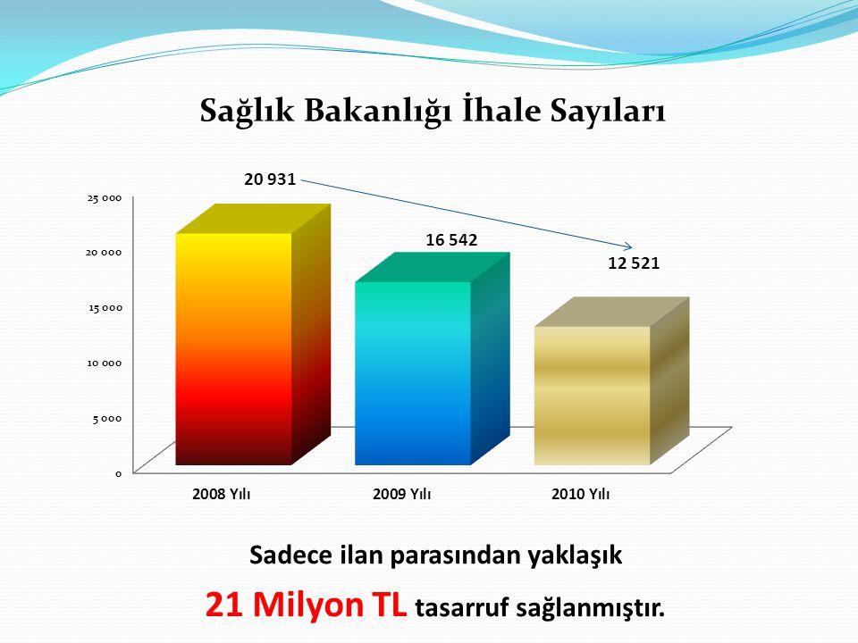 Sağlık Bakanlığı İhale Sayıları Sadece ilan parasından yaklaşık 21 Milyon TL tasarruf sağlanmıştır.